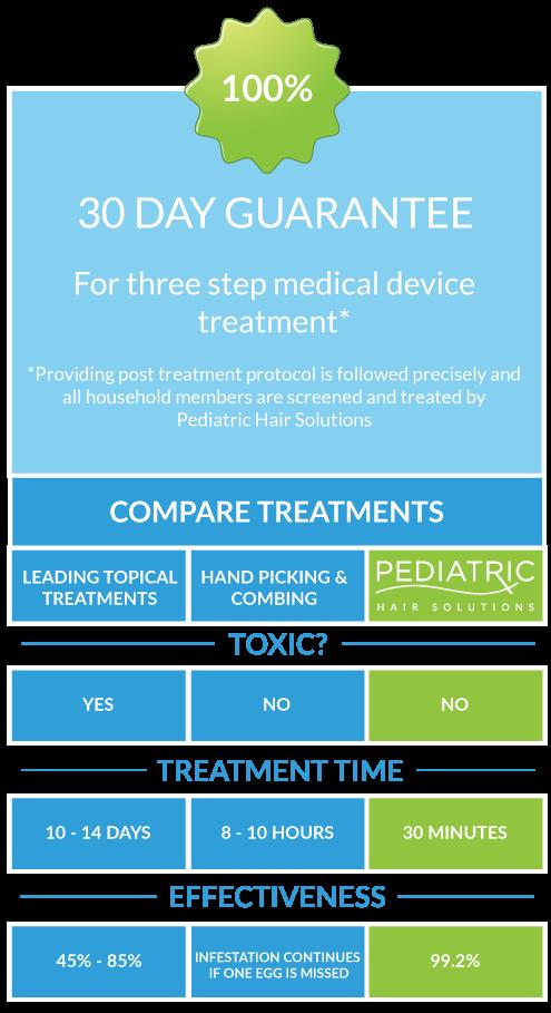 Home Pediatric Hair Solutions